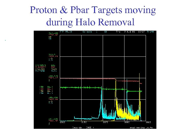 Proton & Pbar Targets moving during Halo Removal.