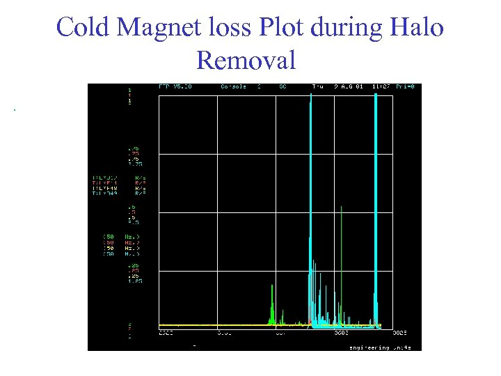 Cold Magnet loss Plot during Halo Removal.