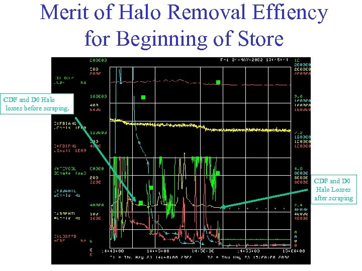 Merit of Halo Removal Effiency for Beginning of Store CDF and D 0 Halo