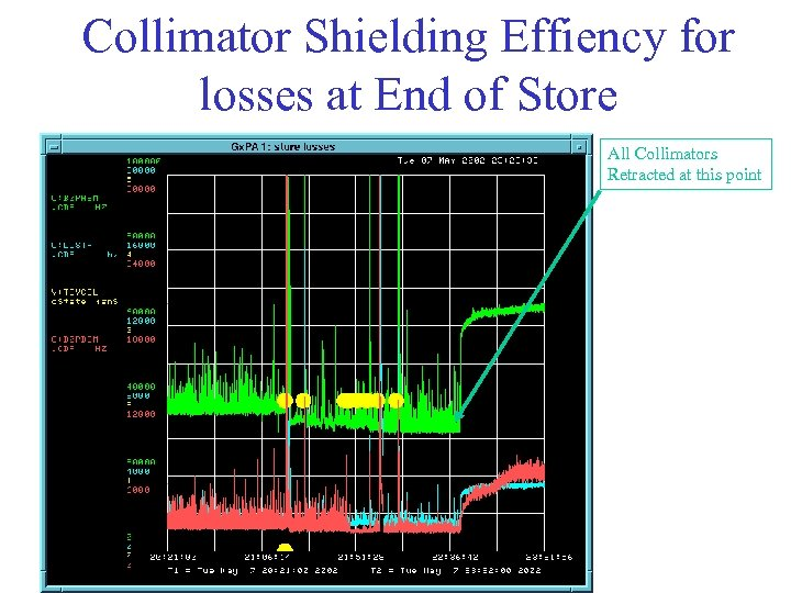 Collimator Shielding Effiency for losses at End of Store All Collimators Retracted at this