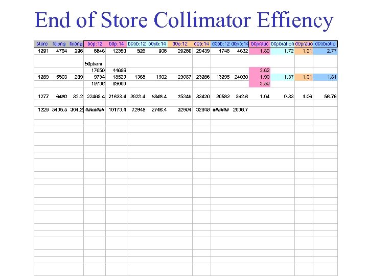 End of Store Collimator Effiency