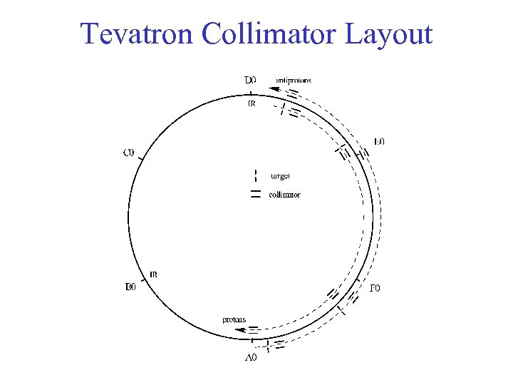 Tevatron Collimator Layout