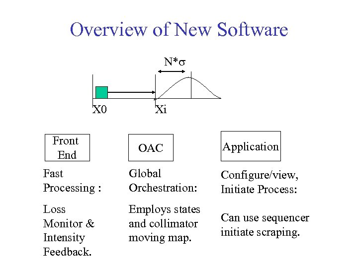 Overview of New Software N*s X 0 Front End Xi OAC Application Fast Processing