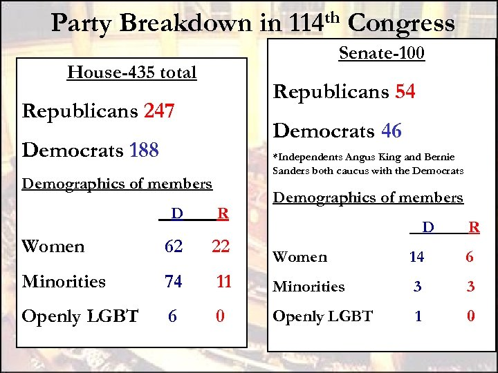 Party Breakdown in 114 th Congress Senate-100 House-435 total Republicans 54 Republicans 247 Democrats