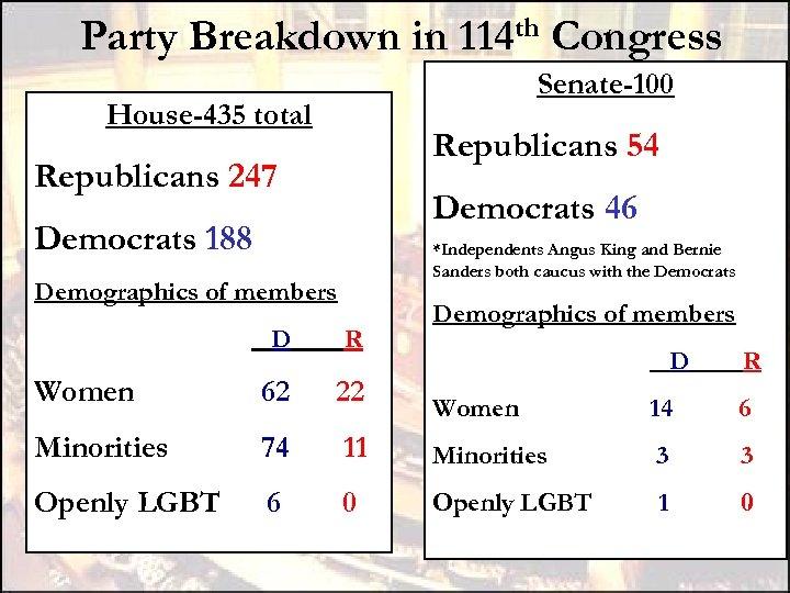 Party Breakdown in 114 th Congress Senate-100 House-435 total Republicans 54 Republicans 247 Democrats