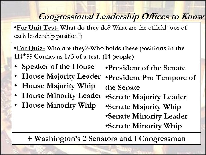 Congressional Leadership Offices to Know • For Unit Test- What do they do? What