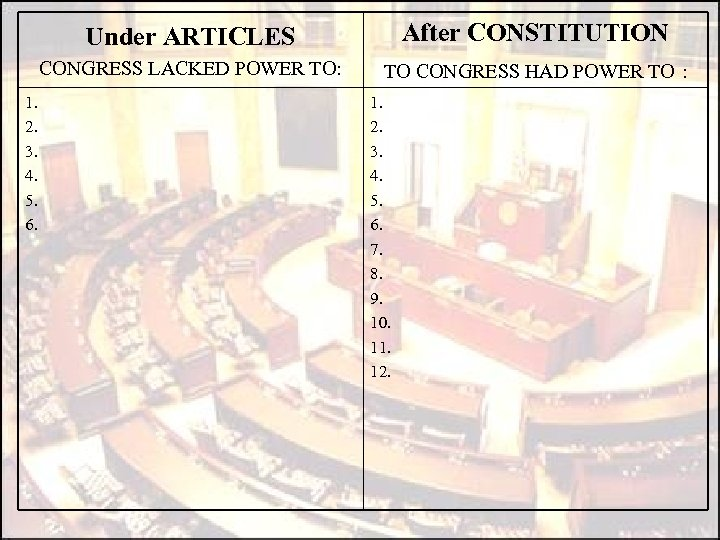 Under ARTICLES CONGRESS LACKED POWER TO: 1. 2. 3. 4. 5. 6. After CONSTITUTION