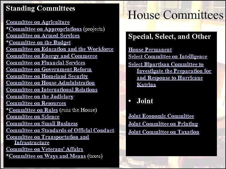 Standing Committees Committee on Agriculture *Committee on Appropriations (projects) Committee on Armed Services *Committee