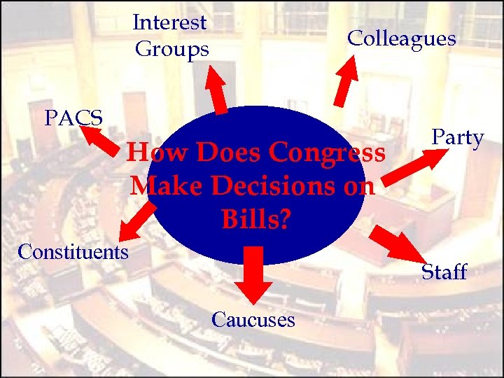 Interest Groups Colleagues PACS How Does Congress Make Decisions on Bills? Constituents Party Staff