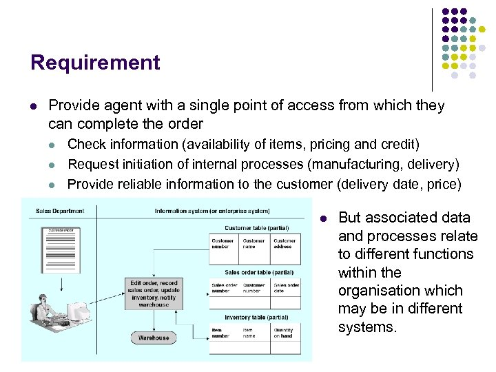 Requirement l Provide agent with a single point of access from which they can