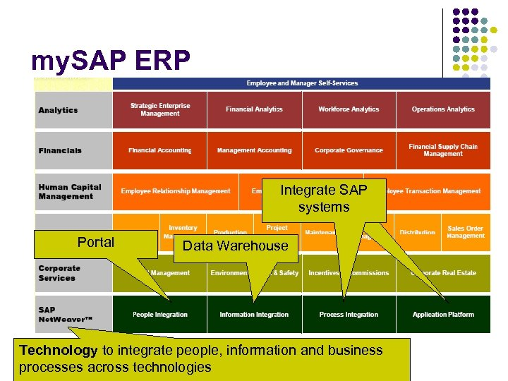 my. SAP ERP Integrate SAP systems Portal Data Warehouse Technology to integrate people, information