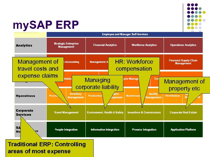 my. SAP ERP Management of travel costs and expense claims HR: Workforce compensation Managing
