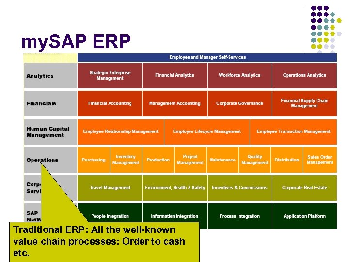 my. SAP ERP Traditional ERP: All the well-known value chain processes: Order to cash