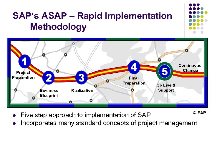 SAP's ASAP – Rapid Implementation Methodology Continuous Change Project Preparation Final Preparation Business Blueprint