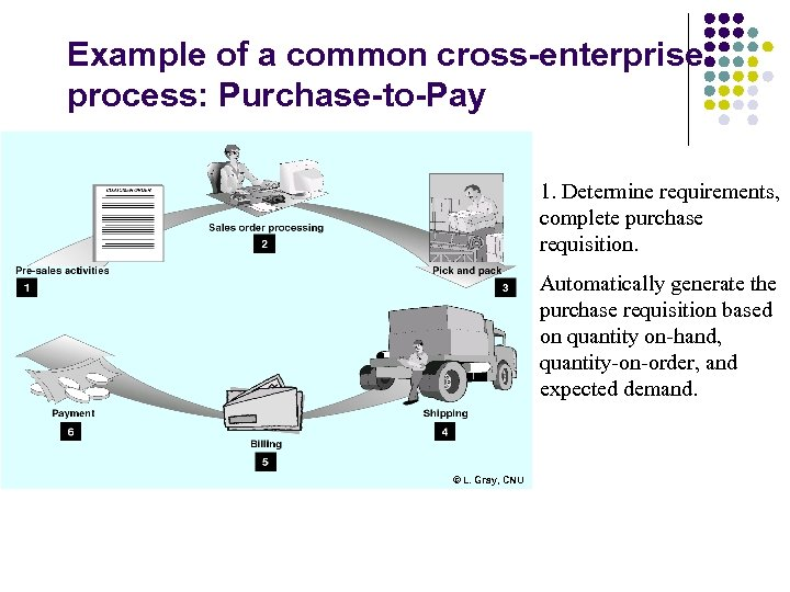 Example of a common cross-enterprise process: Purchase-to-Pay 1. Determine requirements, complete purchase requisition. Automatically