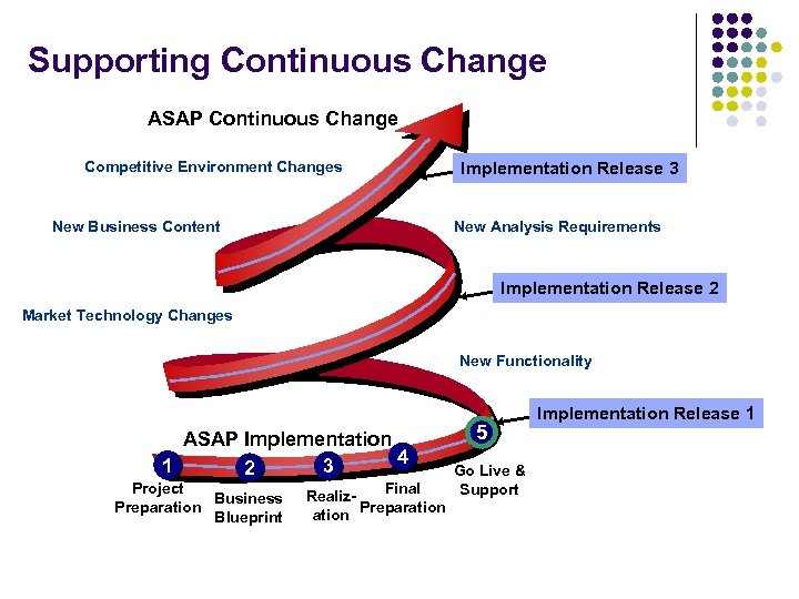 Supporting Continuous Change ASAP Continuous Change Competitive Environment Changes New Business Content Implementation Release