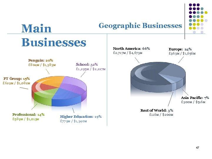 Main Businesses Penguin: 20% £ 804 M / $1, 383 M Geographic Businesses North