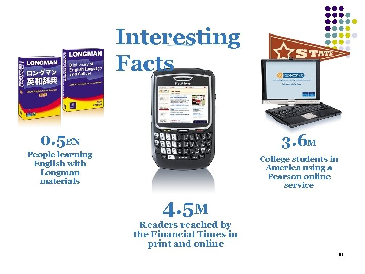 Interesting Facts 0. 5 BN 3. 6 M People learning English with Longman materials