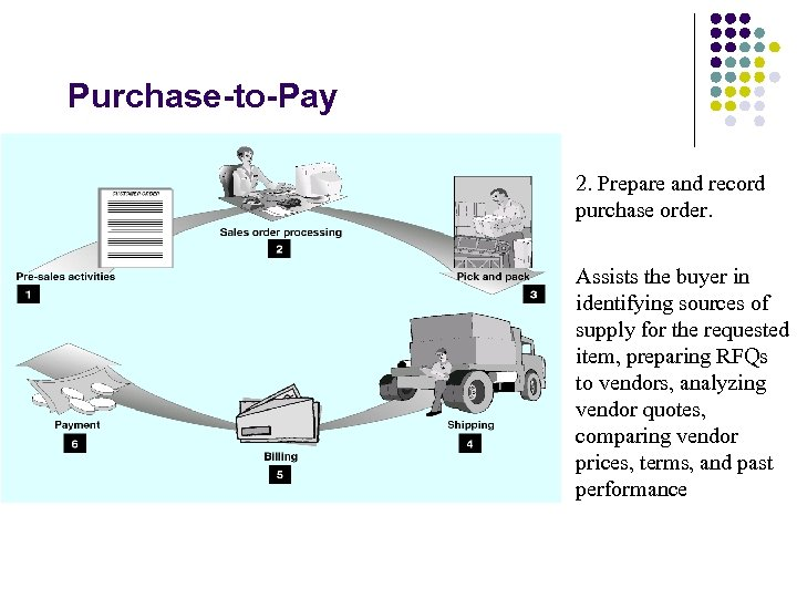 Purchase-to-Pay 2. Prepare and record purchase order. Assists the buyer in identifying sources of