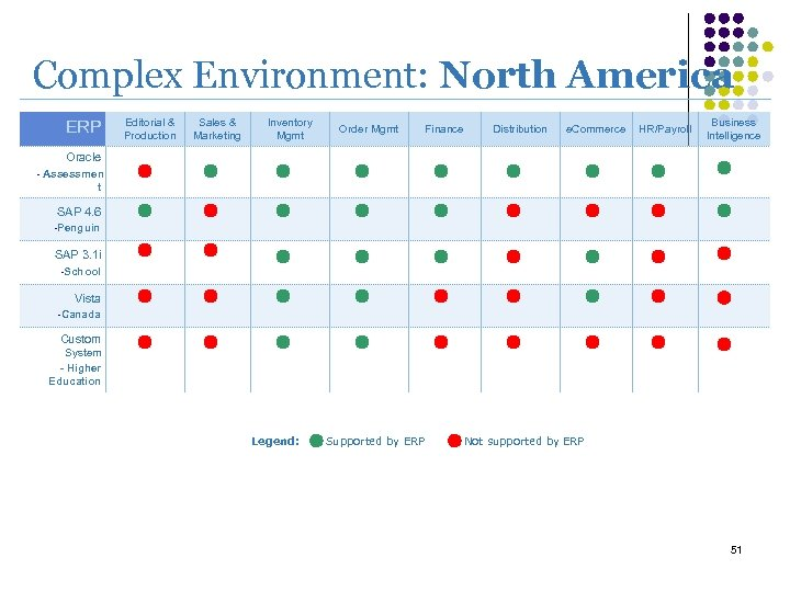 Complex Environment: North America ERP Editorial & Production Sales & Marketing Inventory Mgmt Order
