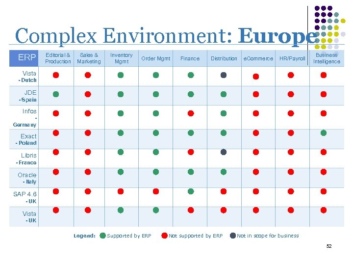 Complex Environment: Europe ERP Editorial & Production Sales & Marketing Inventory Mgmt Order Mgmt