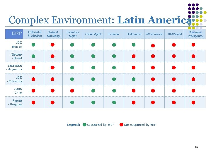 Complex Environment: Latin America ERP Editorial & Production Sales & Marketing Inventory Mgmt Order