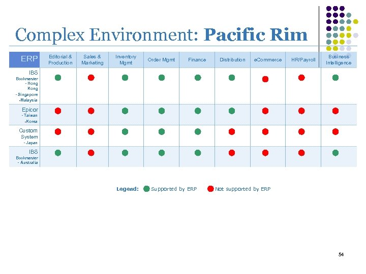Complex Environment: Pacific Rim ERP Editorial & Production Sales & Marketing Inventory Mgmt Order