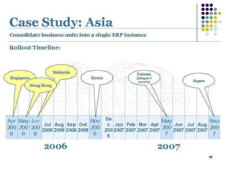 Case Study: Asia Consolidate business units into a single ERP instance Rollout Timeline: Malaysia