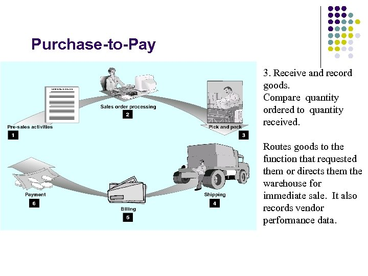 Purchase-to-Pay 3. Receive and record goods. Compare quantity ordered to quantity received. Routes goods