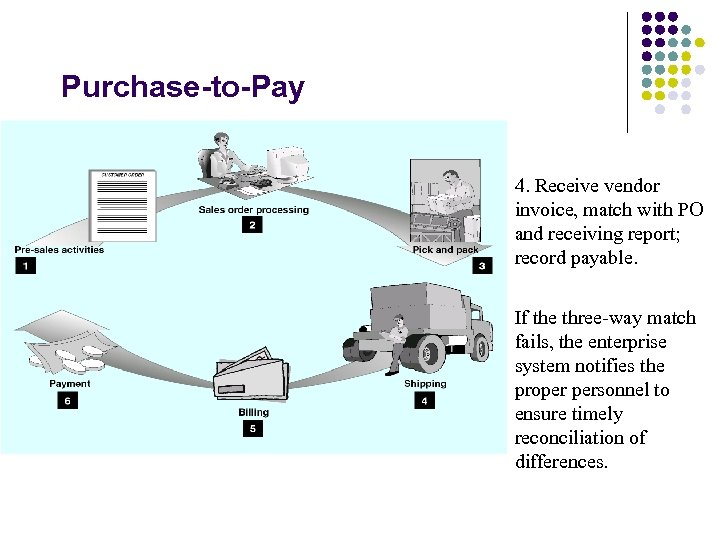 Purchase-to-Pay 4. Receive vendor invoice, match with PO and receiving report; record payable. If