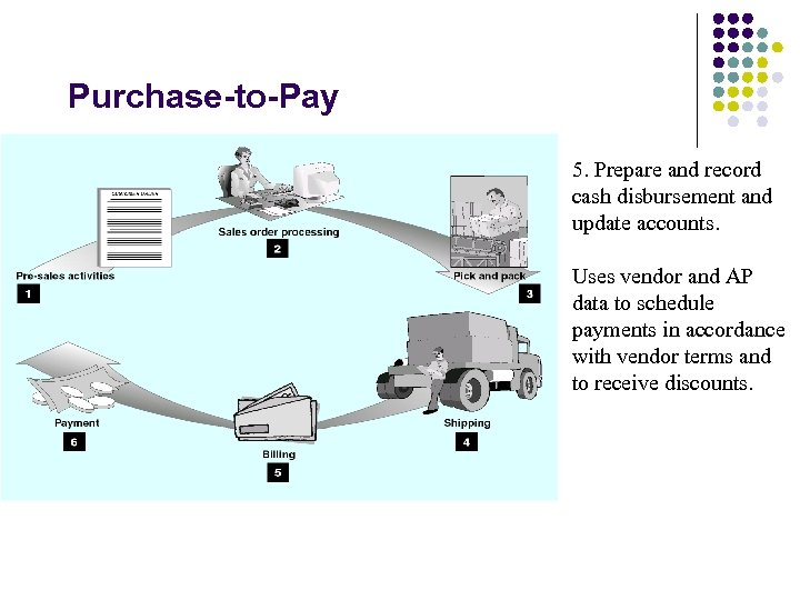 Purchase-to-Pay 5. Prepare and record cash disbursement and update accounts. Uses vendor and AP