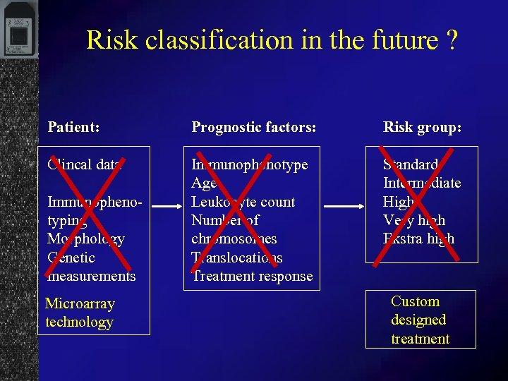Risk classification in the future ? Patient: Prognostic factors: Risk group: Clincal data Immunophenotype