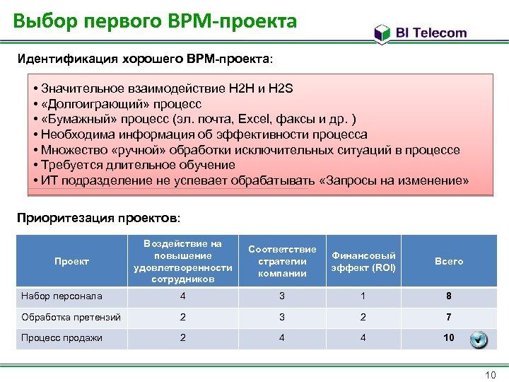 Выбор первого BPM-проекта Идентификация хорошего BPM-проекта: • Значительное взаимодействие H 2 H и H