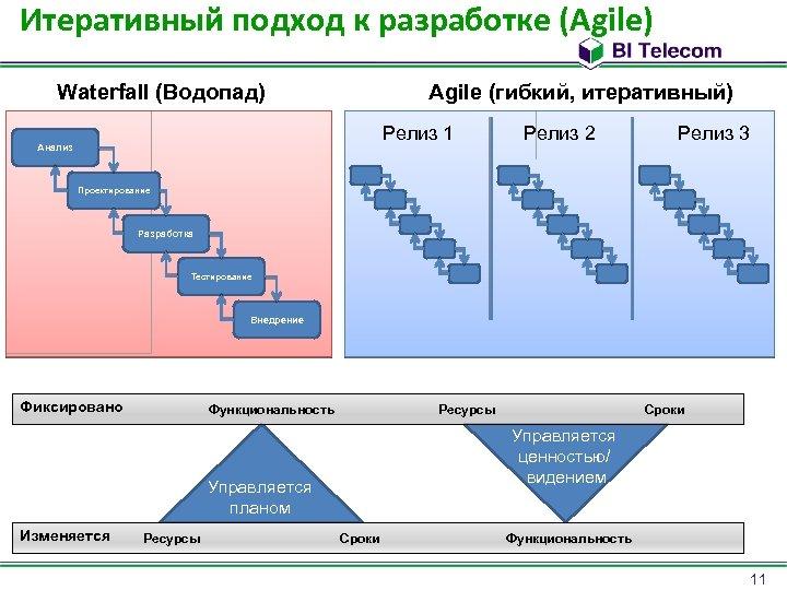 Итеративный подход к разработке (Agile) Waterfall (Водопад) Agile (гибкий, итеративный) Релиз 1 Анализ Релиз