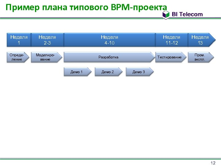 Пример плана типового BPM-проекта Неделя 1 Определение Неделя 2 -3 Неделя 4 -10 Моделирование
