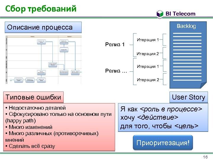 Сбор требований Backlog Описание процесса Релиз 1 Итерация 2 Релиз … Итерация 1 Итерация