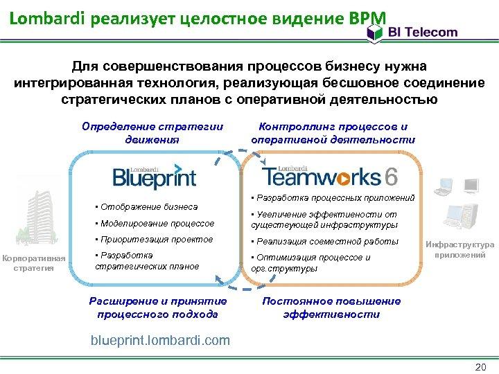 Lombardi реализует целостное видение BPM Для совершенствования процессов бизнесу нужна интегрированная технология, реализующая бесшовное