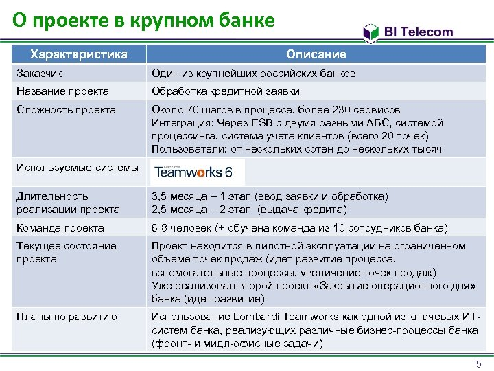 О проекте в крупном банке Характеристика Описание Заказчик Один из крупнейших российских банков Название