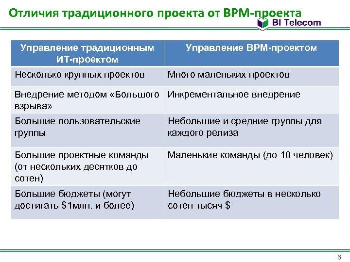 Отличия традиционного проекта от BPM-проекта Управление традиционным ИТ-проектом Несколько крупных проектов Управление BPM-проектом Много