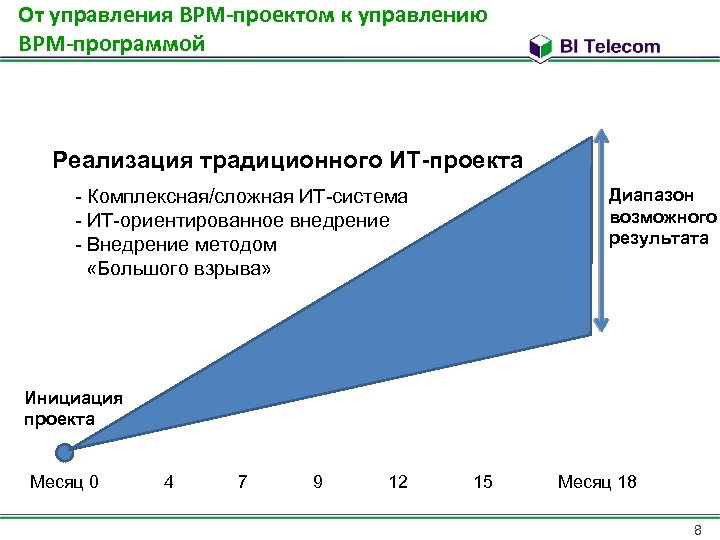 От управления BPM-проектом к управлению BPM-программой Реализация традиционного ИТ-проекта Диапазон возможного результата - Комплексная/сложная