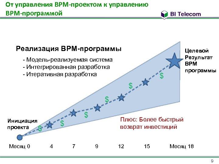 От управления BPM-проектом к управлению BPM-программой Реализация BPM-программы - Модель-реализуемая система - Интегрированная разработка