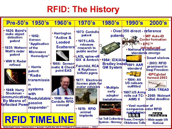 RFID: The History Pre-50's 1960's 1970's 1980's 1990's 2000's • 1926: Baird's • Over