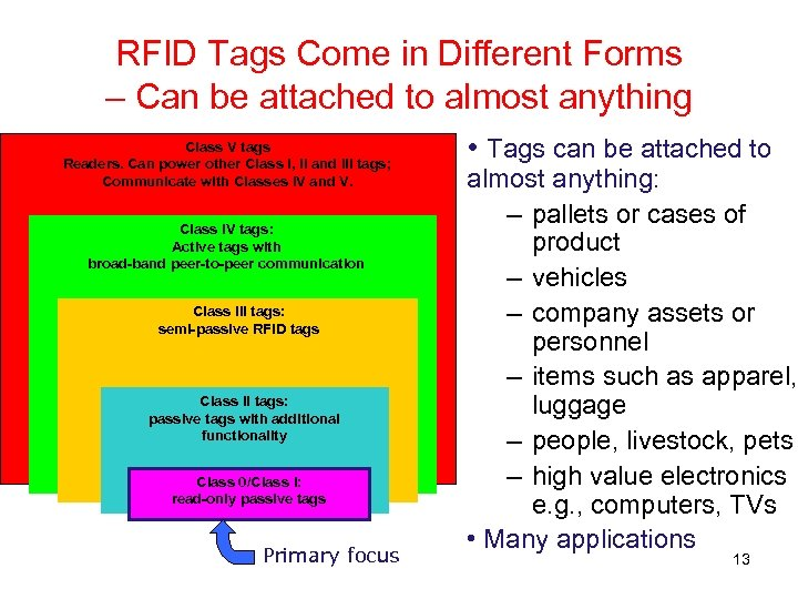 RFID Tags Come in Different Forms – Can be attached to almost anything Class