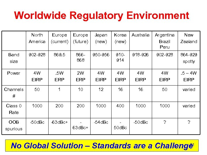Worldwide Regulatory Environment North America Europe (current) Europe (future) Japan (new) Korea (new) Australia