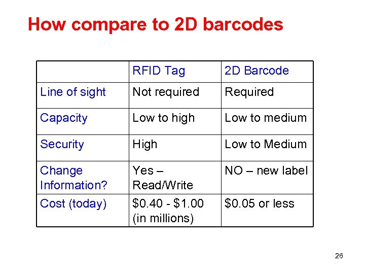 How compare to 2 D barcodes RFID Tag 2 D Barcode Line of sight