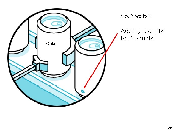 how it works… Adding Identity to Products Coke 38