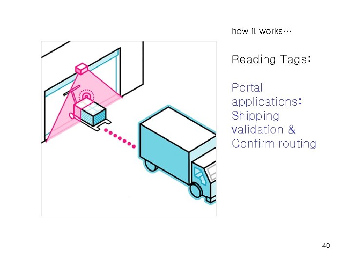 how it works… Reading Tags: Portal applications: Shipping validation & Confirm routing 40