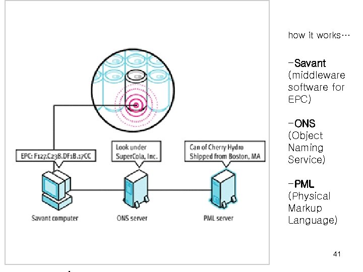 how it works… -Savant (middleware software for EPC) -ONS (Object Naming Service) -PML (Physical