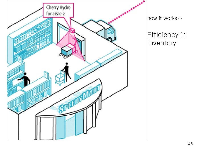 how it works… Efficiency in Inventory 43