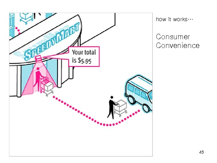 how it works… Consumer Convenience 45